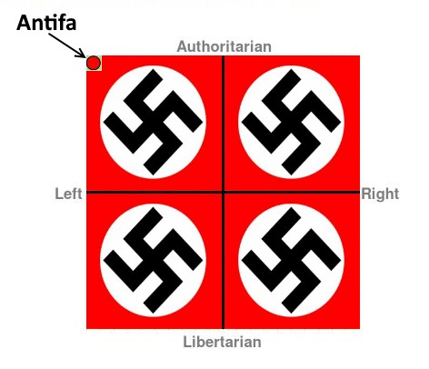 Antifa Political Compass
