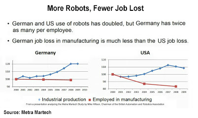 Robots and Jobs
