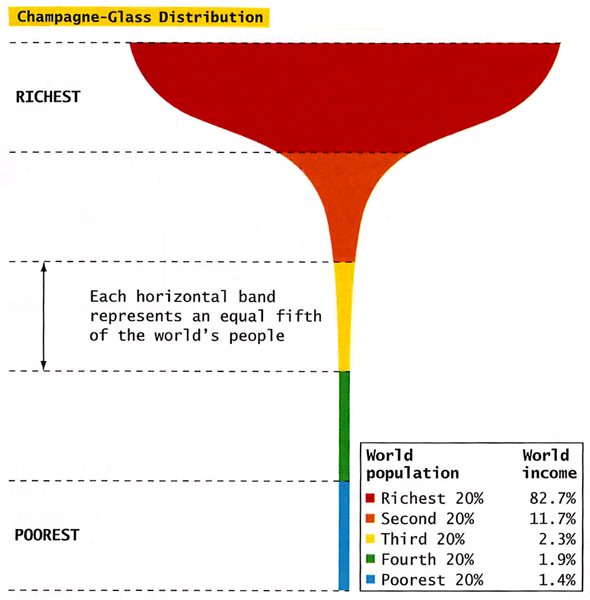 Wealth Distribution on Earth