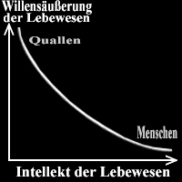 Wille und Intellekt